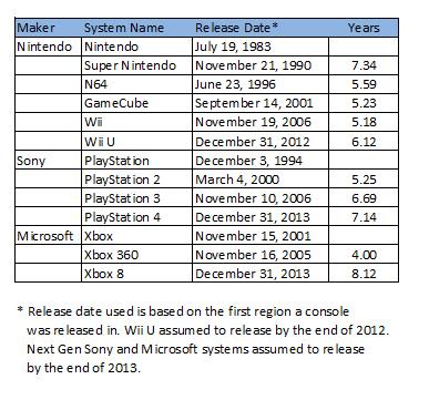 xbox console timeline - photo #42